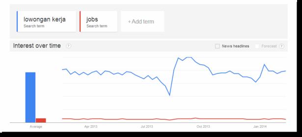 Google Trends Indonesian versus English language