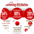 Cover for Infographic: Making Sense of Marketing Attribution