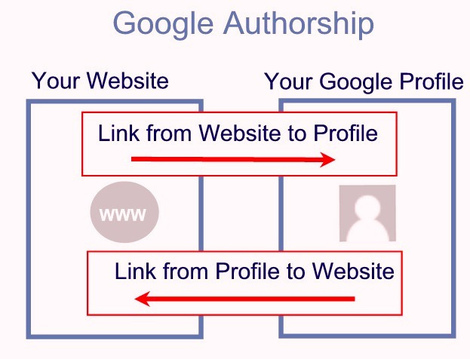 Google Authorank