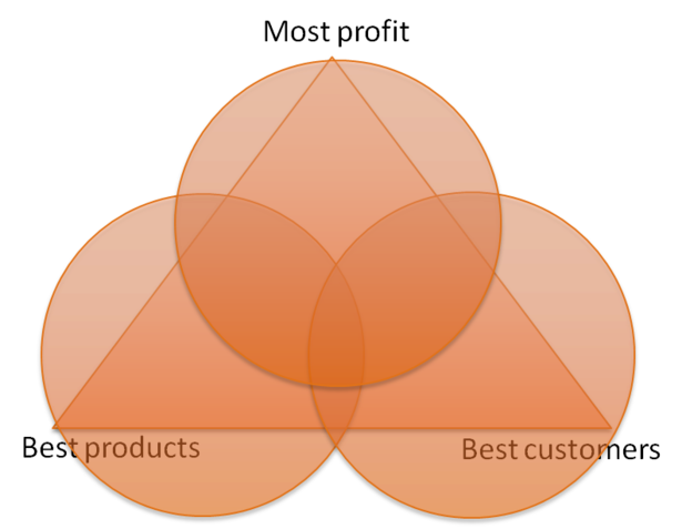 data triangulation, best products, best customers, most profit