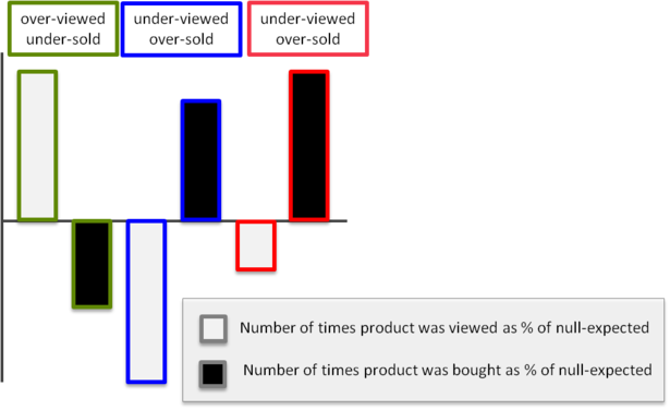 chart showing products as sold and viewed compared to null hypothesis
