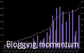 Blogging momentum