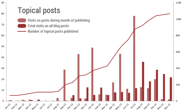 Topical posts traffic graph