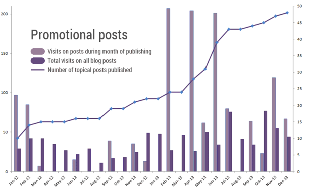 Promotional blog posts traffic graph