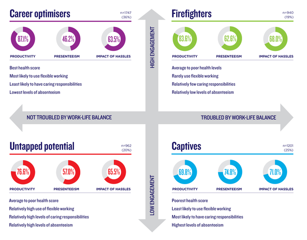 different levels of wellbeing in banking