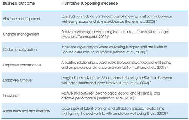 advantages of psychological wellbeing of the workforce