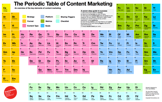 periodic table of content