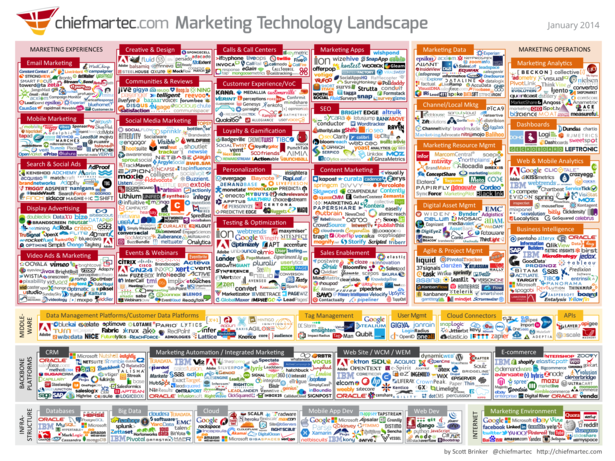 Marketing Technology Landscape by ChiefMarTec, January 2014