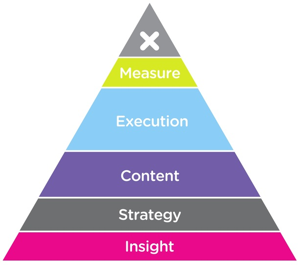 Natural search pyramid