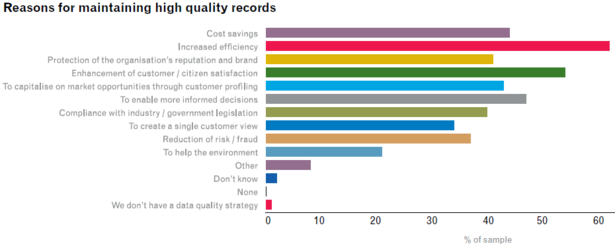 reasons for maintaining high quality records