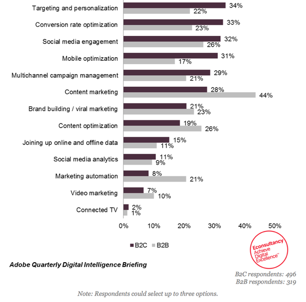 Top Digital Priorities Targeting and Personalisation