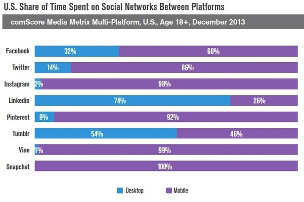 social networks split between desktop and mobile