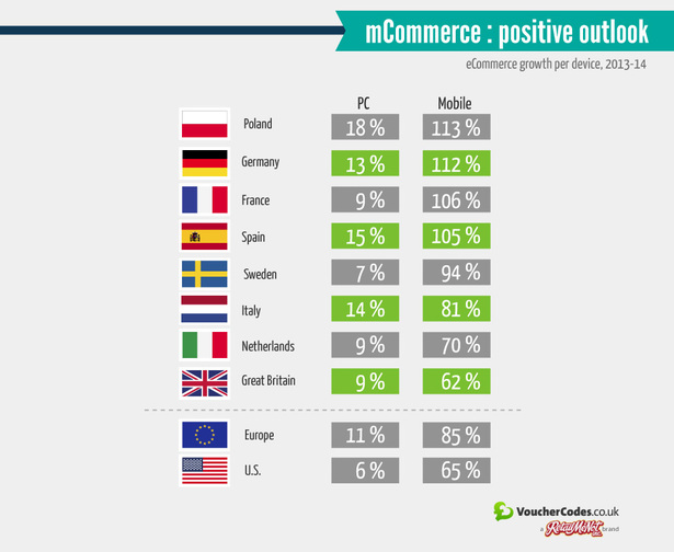 mcommerce growth in europe