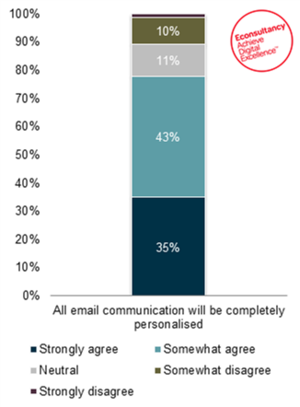 Email communication will be completely personalised statistics