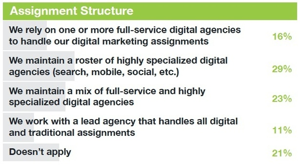 types of agency assigment