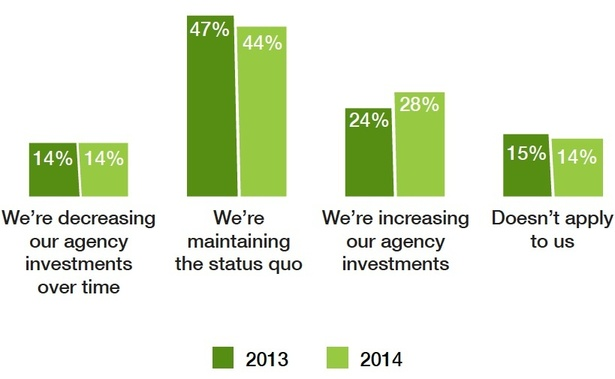 client spend on digital shops