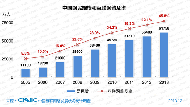 Ecommerce in China: 25+ stats that highlight one big opportunity ...
