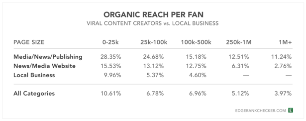 organic reach on facebook by sector