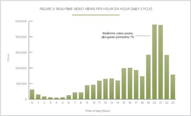 realtime clip views across the day