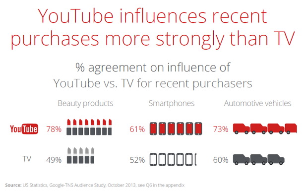 youtube influences purchases more than tv