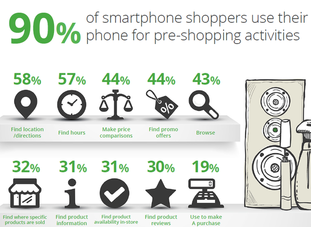 preshopping activities on a smartphone