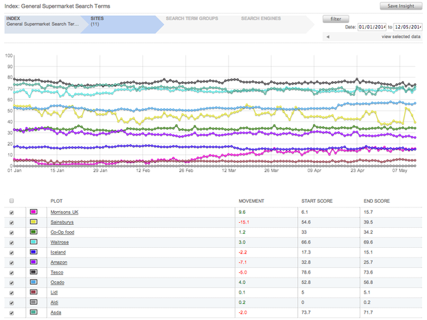 Supermarket Index from Pi Datametrics Dashboard