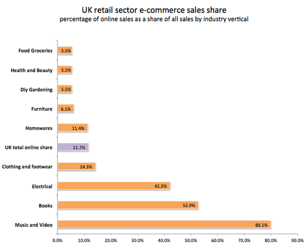 how seo helps tesco to dominate the online grocery market econsultancy. Black Bedroom Furniture Sets. Home Design Ideas