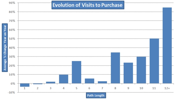 Visits to purchase graph