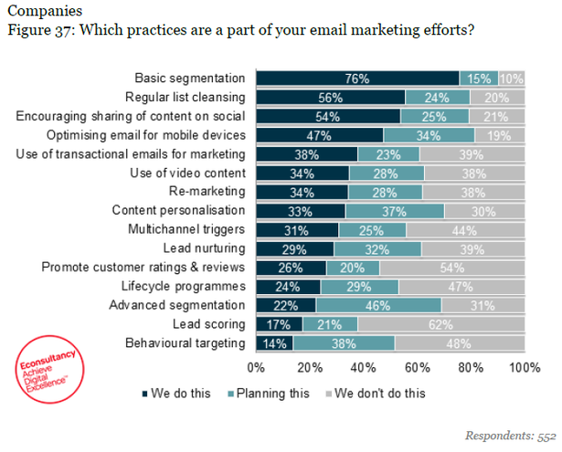 use of email functionality
