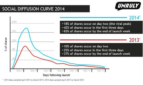 social diffusion curve