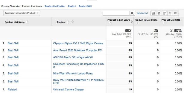 GA Product List Performance