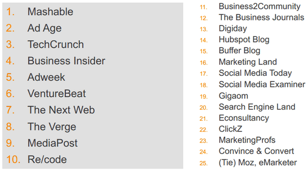 What were the top 25 industry media content sources shared by these marketers?
