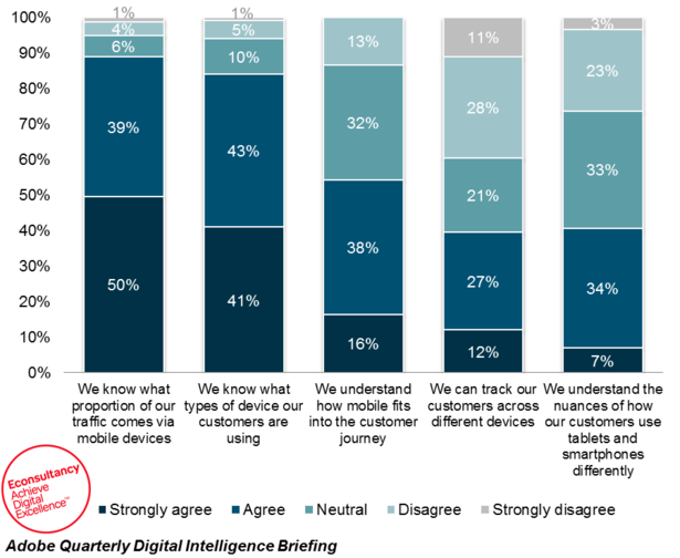 Econsultancy digital analytics mobile understanding Adobe report
