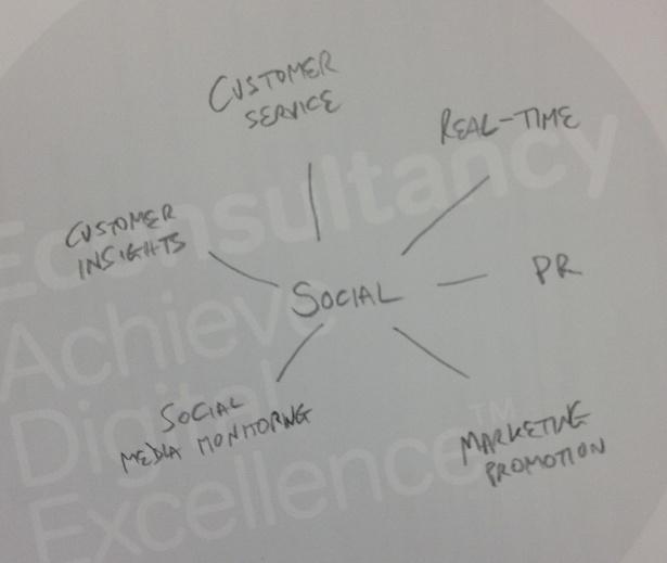 tfl structure social media