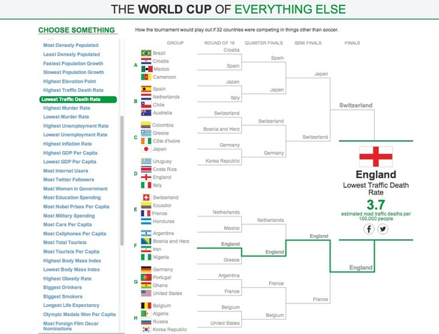wsj alternative world cup