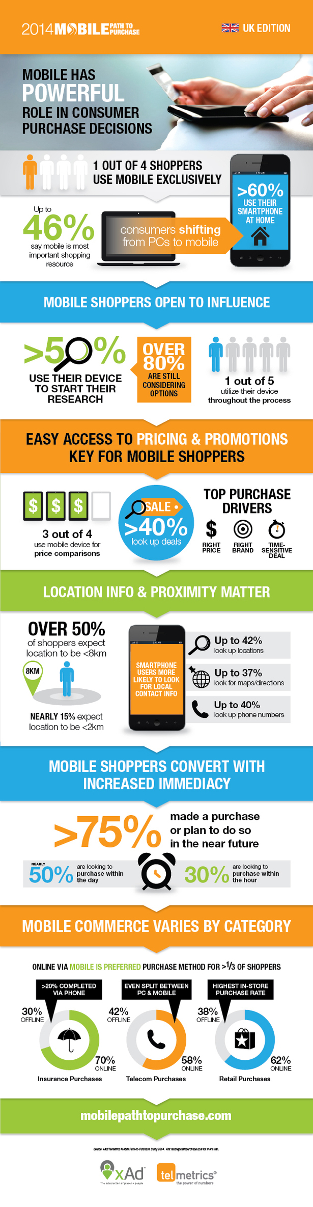 mobile path to purchase infographic