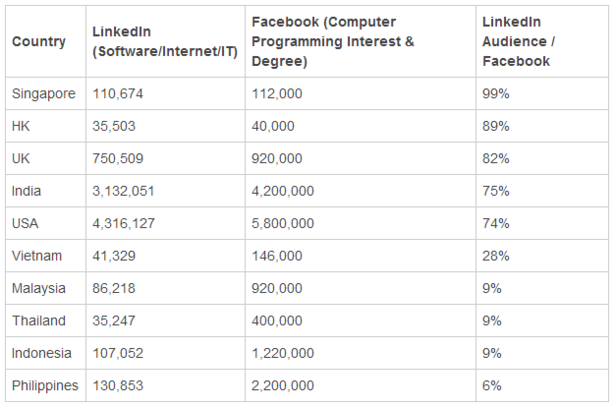 linkedin and facebook users in the far east