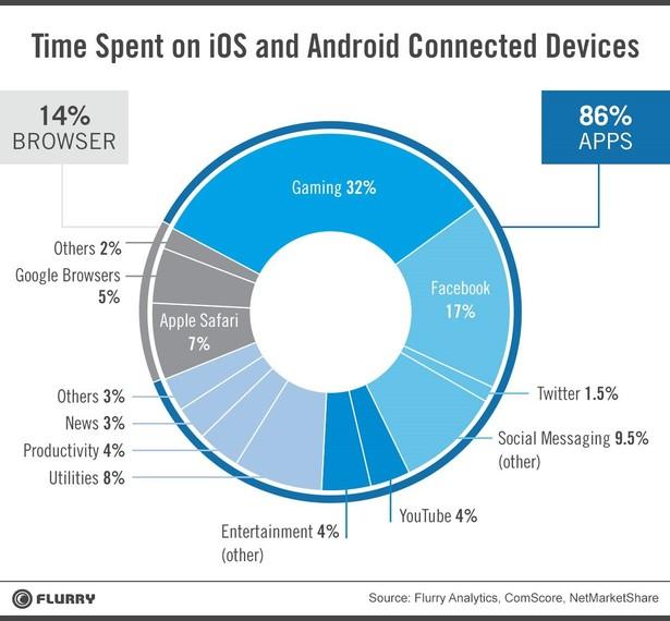Tempo passato su dispositivi iOS e Android