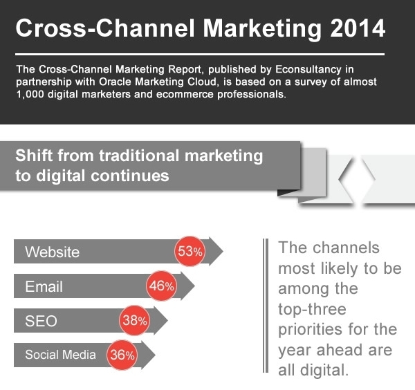 econsultancy-cross-channel-marketing-2014-infographic-thumbnail.jpg