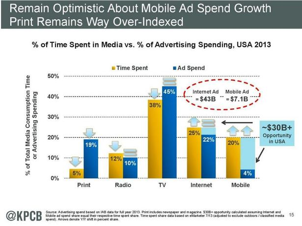 Meeker Chart Mobile Ad Spend Growth
