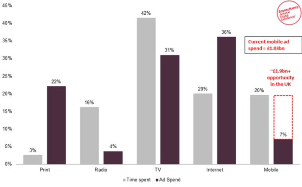 mobile spend and time spent on media