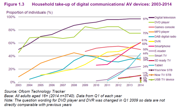 household device usage
