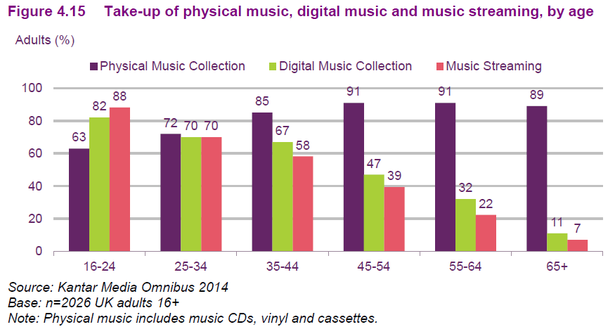 music consumption - ofcom