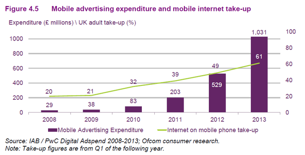 mobile advertising growth
