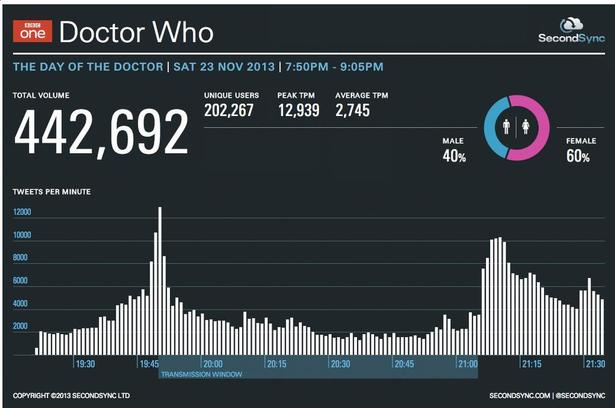 Doctor Who viewing figures