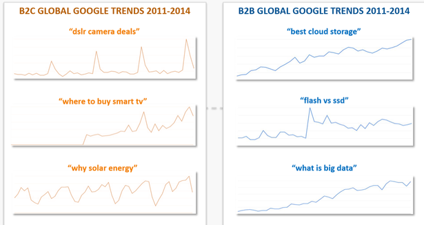 trends in long tail searches across sectors
