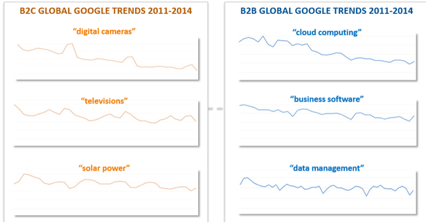 trends for head search terms in various sectors