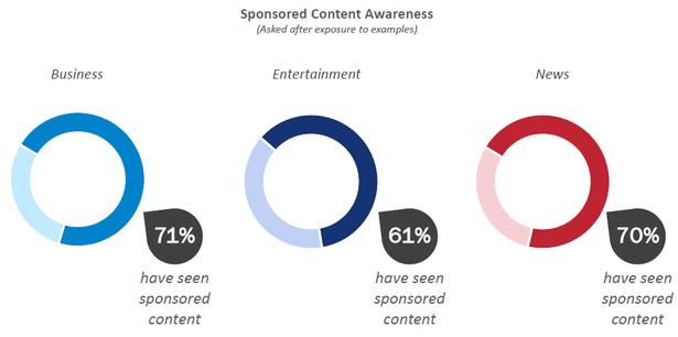 sponsored content awareness