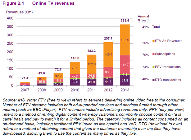 online tv revenue