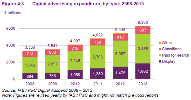 digital ad spend in 2013